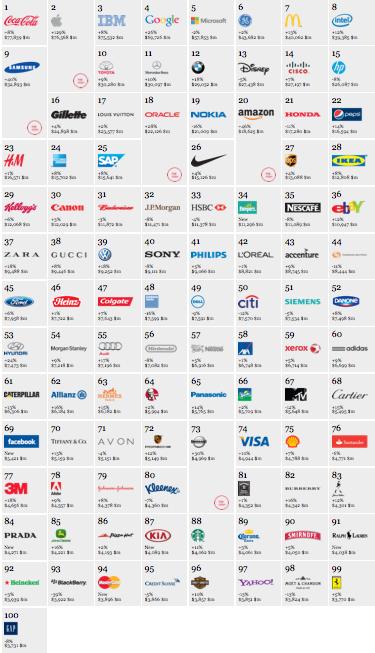 i migliori brands