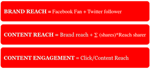 http://wearesocial.it/tag/content-reach/