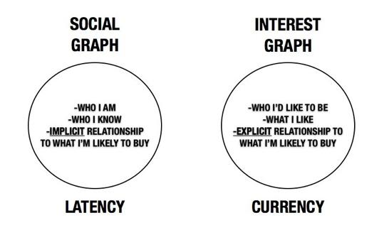 social vs interest graph 2