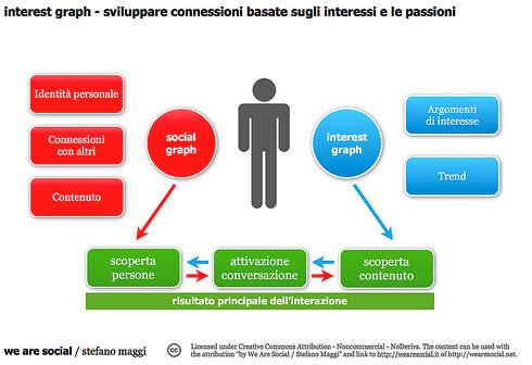 social vs interest graph 3